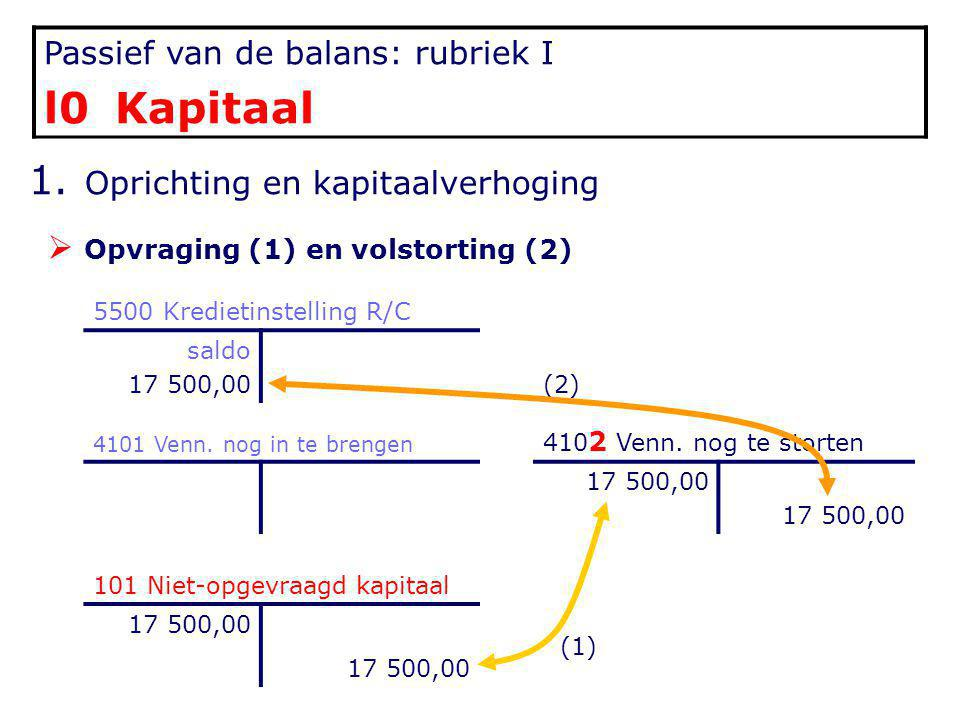 l0 Kapitaal Passief van de balans: rubriek I