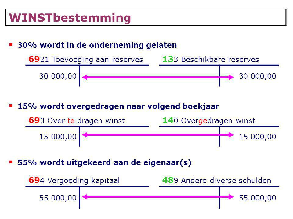 WINSTbestemming 6921 Toevoeging aan reserves 133 Beschikbare reserves