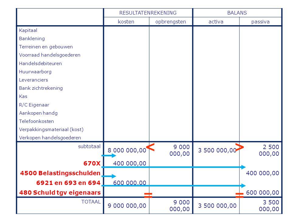 RESULTATENREKENING BALANS. kosten. opbrengsten. activa. passiva. Kapitaal. Banklening. Terreinen en gebouwen.