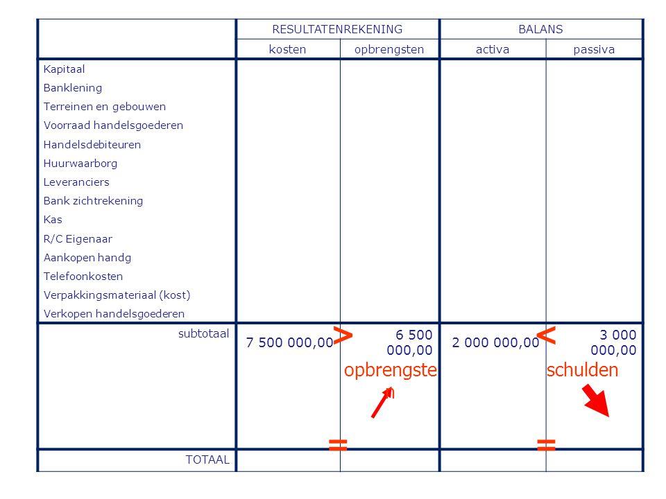 > < = = opbrengsten schulden 7 500 000,00 6 500 000,00