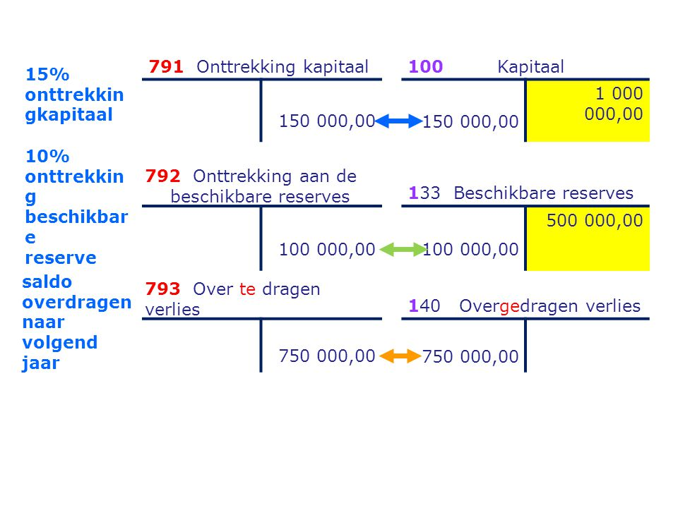 15% onttrekkingkapitaal. 791 Onttrekking kapitaal. 100 Kapitaal. 150 000,00. 1 000 000,00.