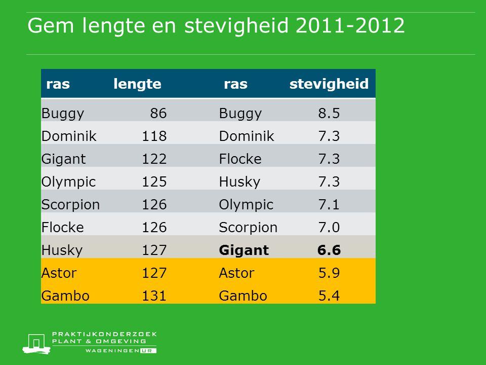 Gem lengte en stevigheid 2011-2012