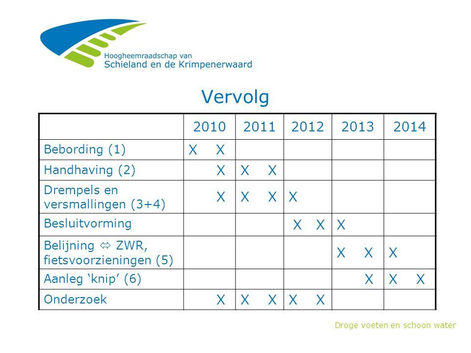 Vervolg 2010 2011 2012 2013 2014 X X X X X Bebording (1)