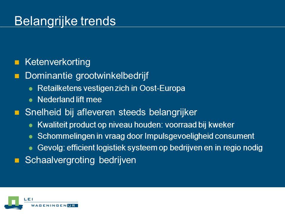 Belangrijke trends Ketenverkorting Dominantie grootwinkelbedrijf