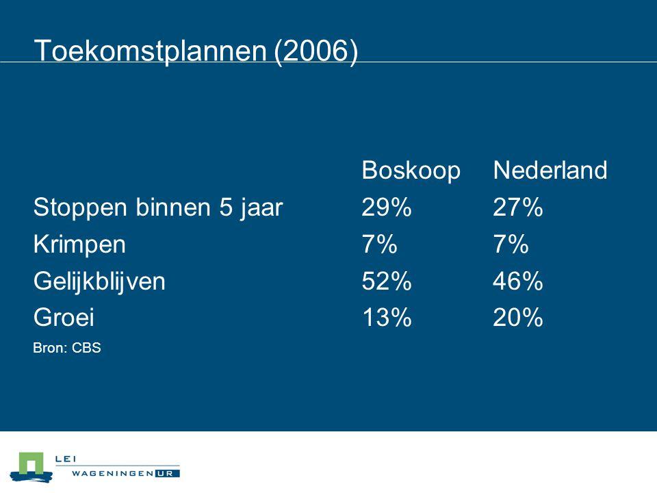 Toekomstplannen (2006) Boskoop Nederland Stoppen binnen 5 jaar 29% 27%