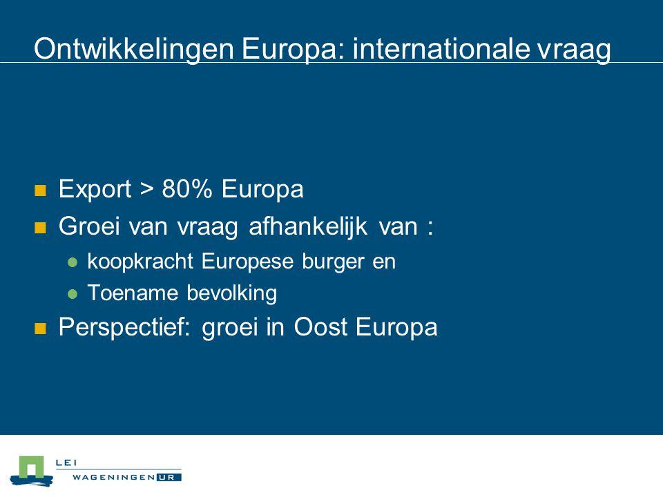 Ontwikkelingen Europa: internationale vraag