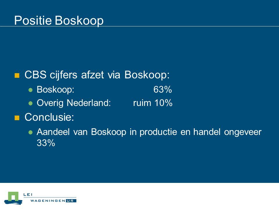 Positie Boskoop CBS cijfers afzet via Boskoop: Conclusie: Boskoop: 63%