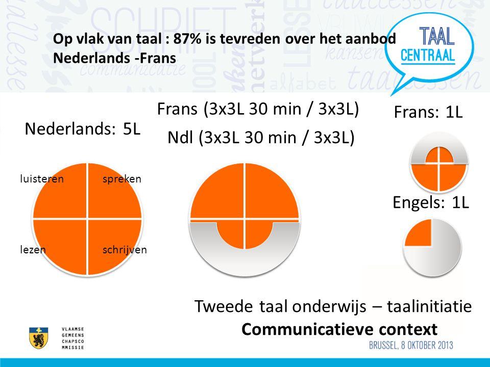 Op vlak van taal : 87% is tevreden over het aanbod Nederlands -Frans