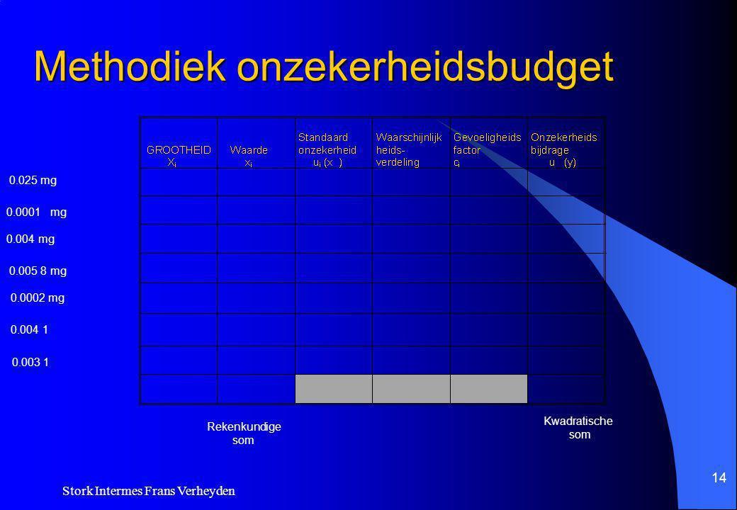 Methodiek onzekerheidsbudget