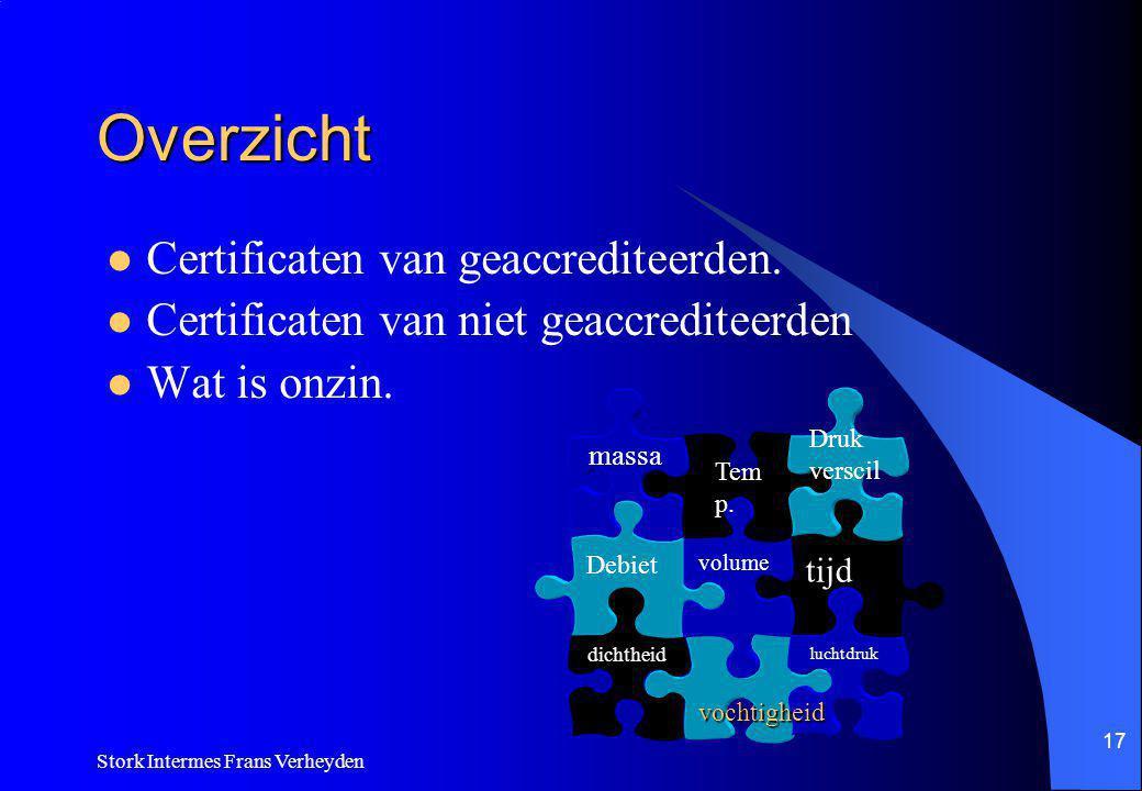 Overzicht Certificaten van geaccrediteerden.