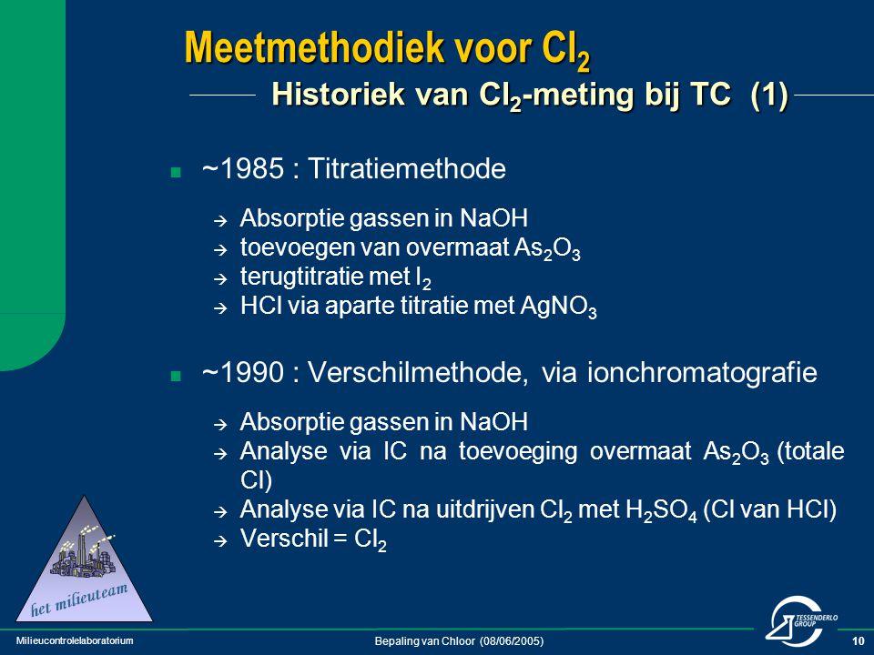 Meetmethodiek voor Cl2 Historiek van Cl2-meting bij TC (1)