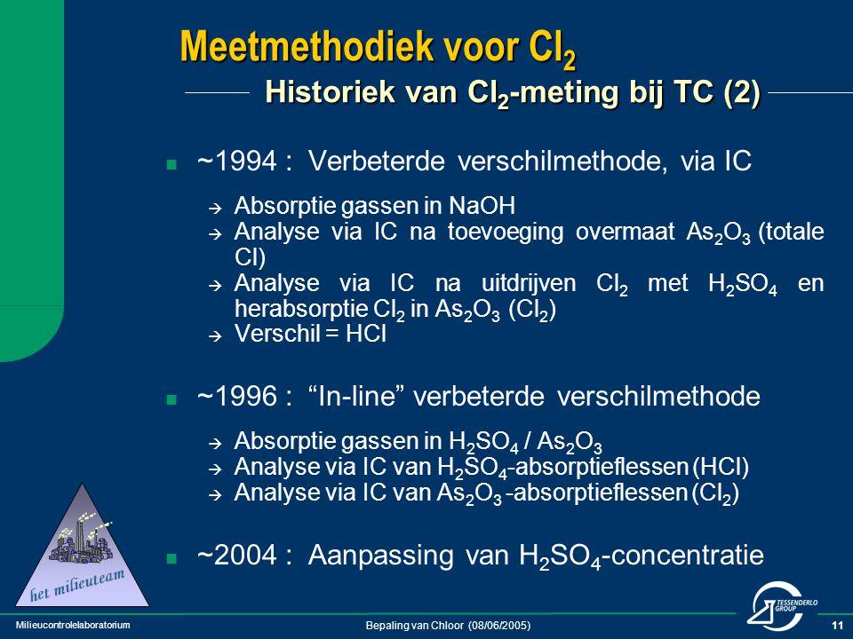 Meetmethodiek voor Cl2 Historiek van Cl2-meting bij TC (2)