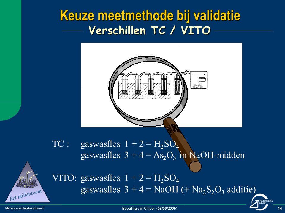 Keuze meetmethode bij validatie Verschillen TC / VITO