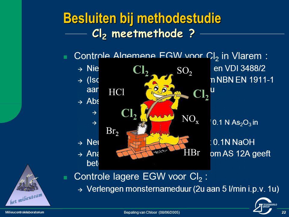 Besluiten bij methodestudie Cl2 meetmethode