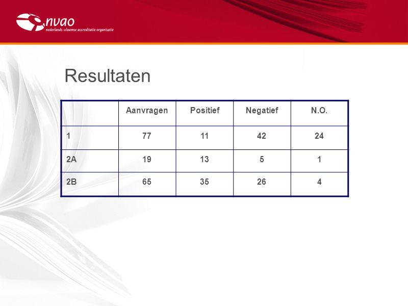 Resultaten Aanvragen Positief Negatief N.O. 1 77 11 42 24 2A 19 13 5