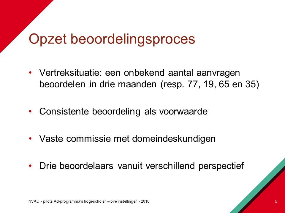 Opzet beoordelingsproces