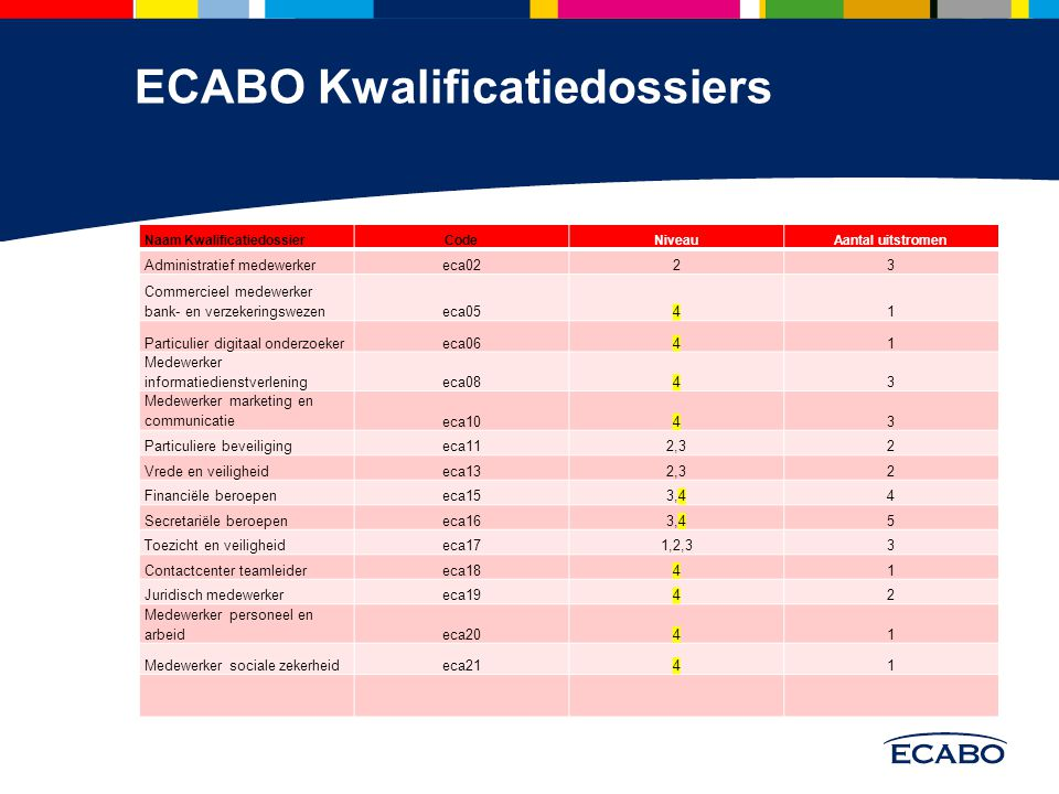 ECABO Kwalificatiedossiers