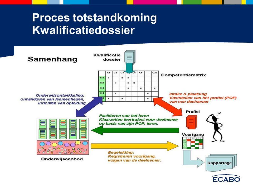 Proces totstandkoming Kwalificatiedossier