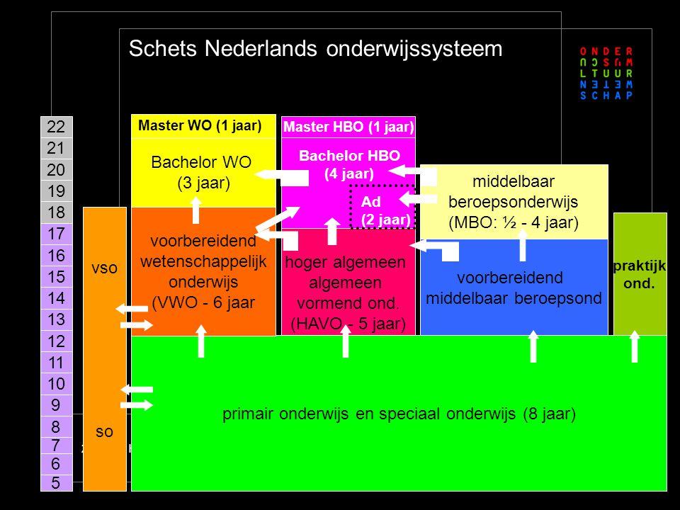 Wat vooraf ging Nederland kende korte opleidingen (2-3jarig) in het hbo.