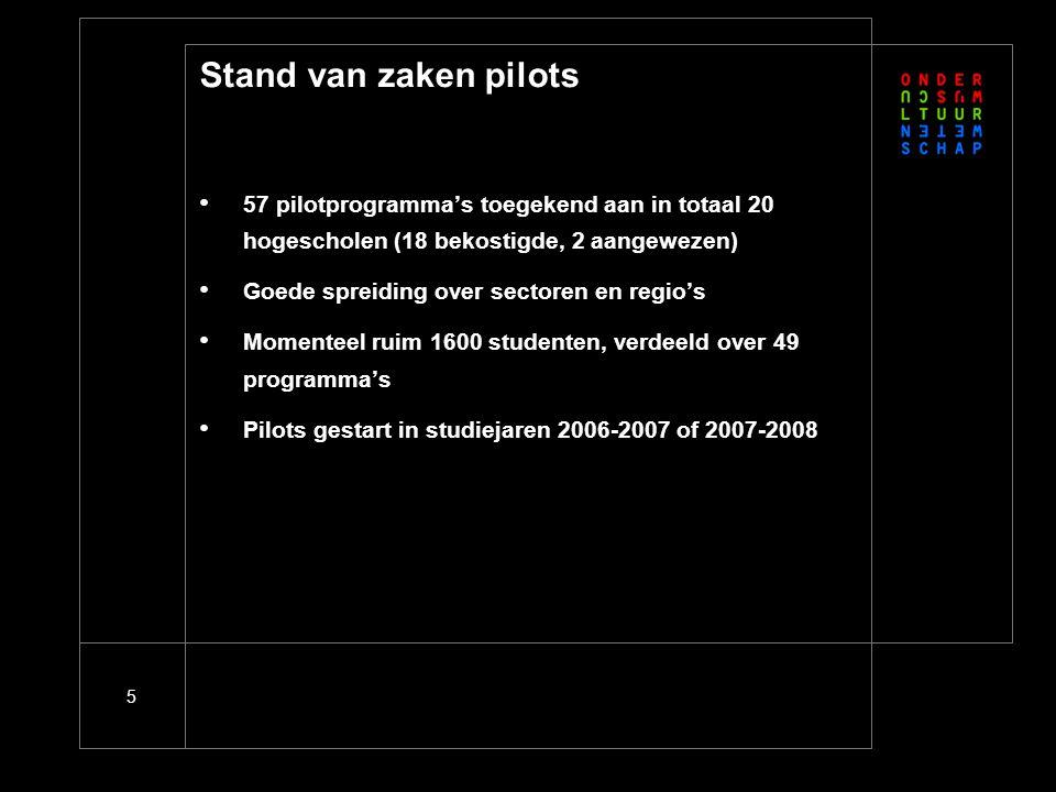 Stand van zaken pilots Pilots worden gemonitord door SEO/Leido