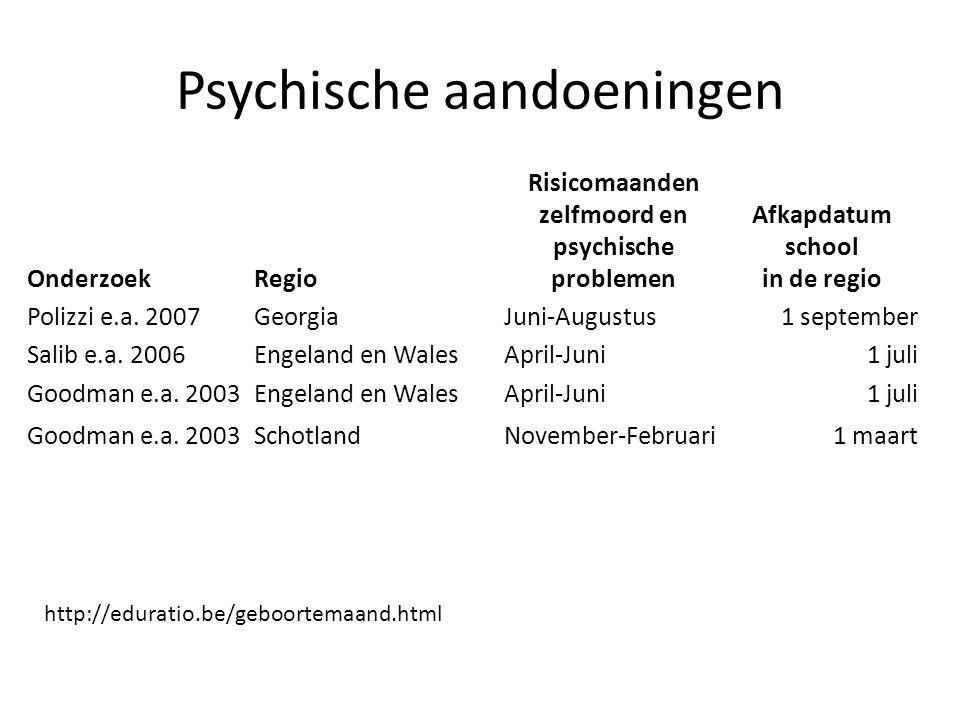 Psychische aandoeningen