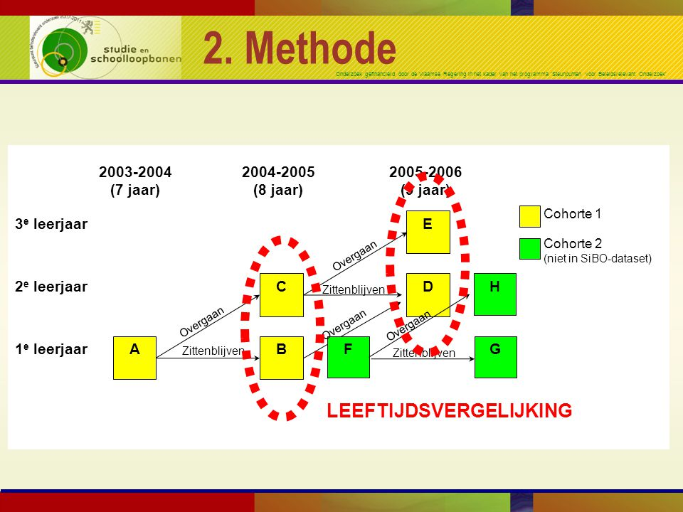 2. Methode LEEFTIJDSVERGELIJKING A 2003-2004 (7 jaar) 2004-2005