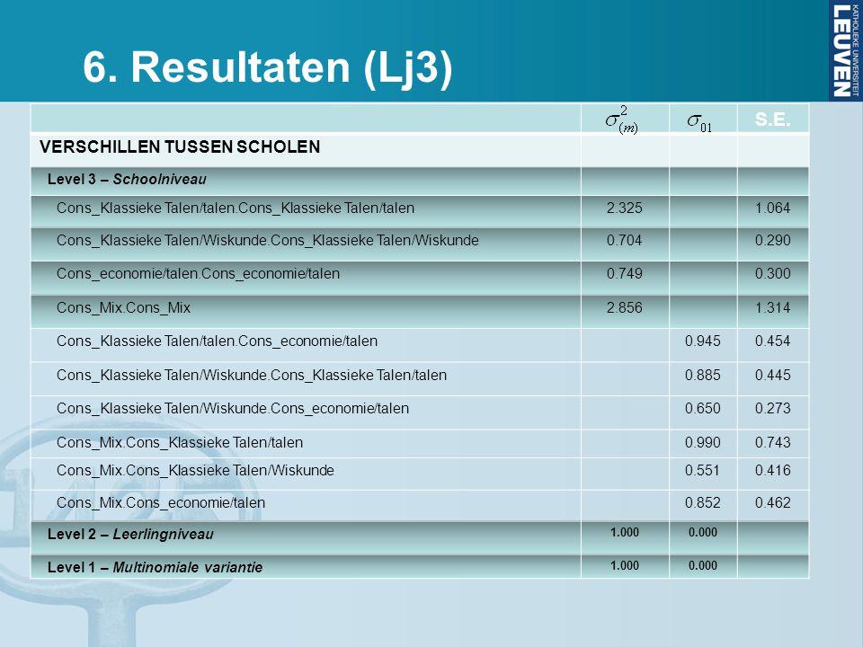 6. Resultaten (Lj3) S.E. VERSCHILLEN TUSSEN SCHOLEN