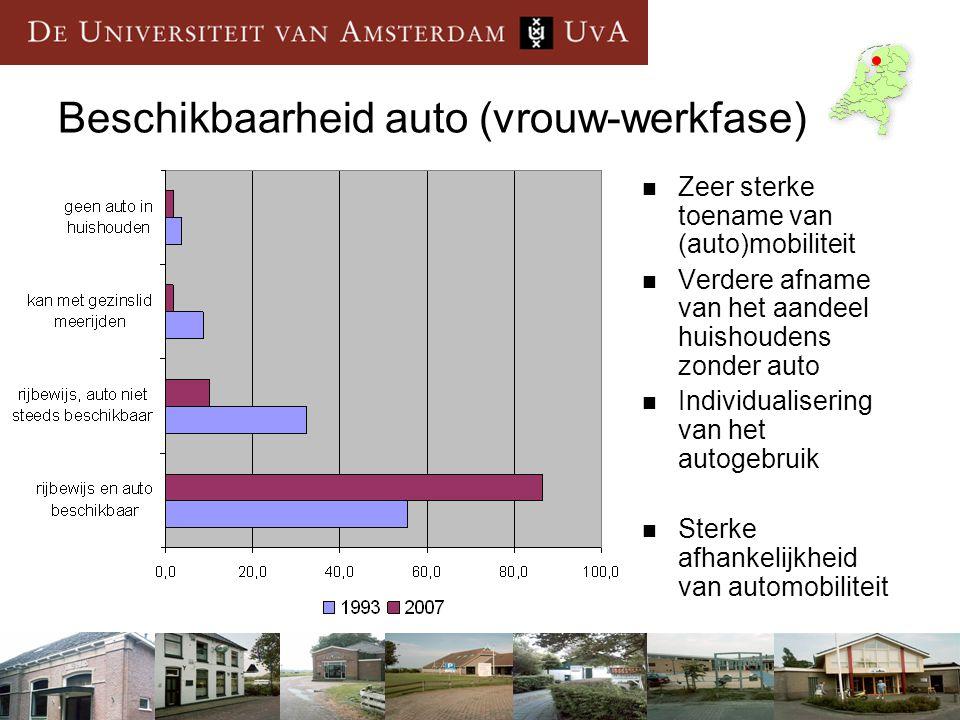 Beschikbaarheid auto (vrouw-werkfase)