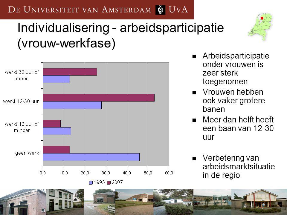 Individualisering - arbeidsparticipatie (vrouw-werkfase)
