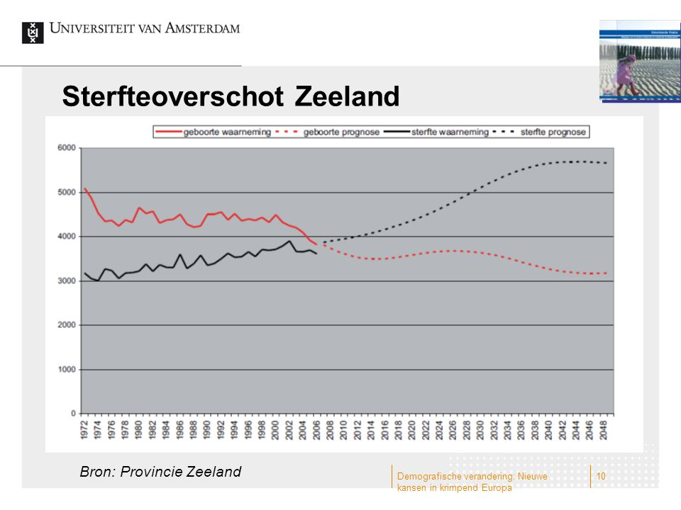 Sterfteoverschot Zeeland