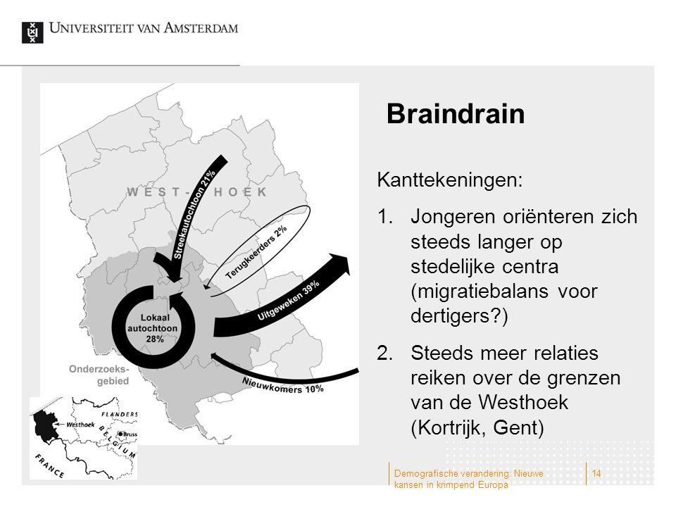 Braindrain Kanttekeningen: