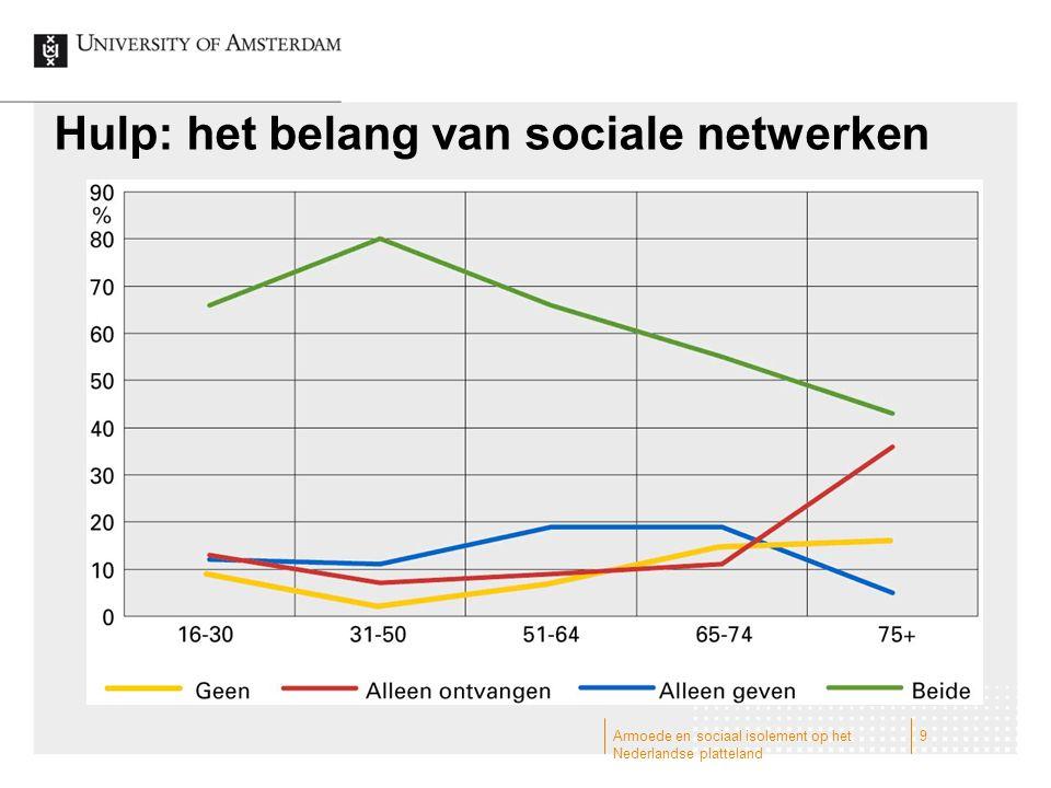 Hulp: het belang van sociale netwerken