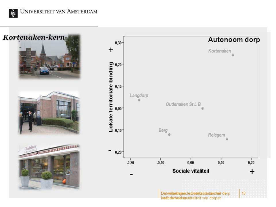 + - + - Kortenaken-kern Autonoom dorp