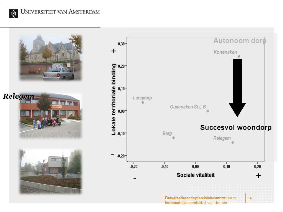 + - + - Autonoom dorp Relegem Succesvol woondorp