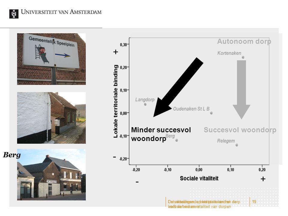 + - + - Autonoom dorp Minder succesvol woondorp Succesvol woondorp