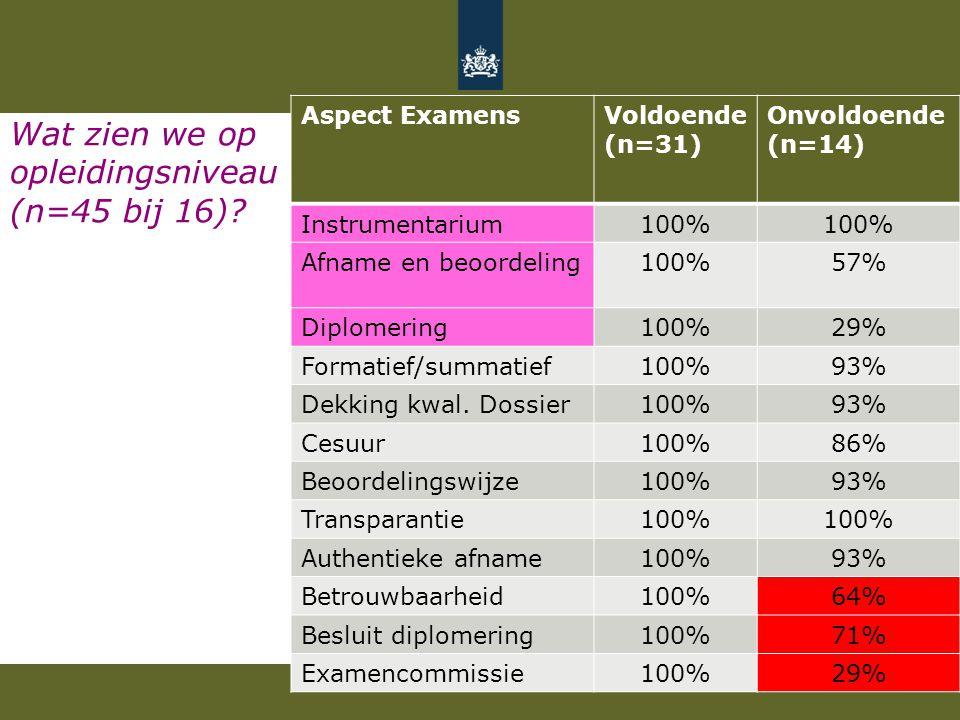 Wat zien we op opleidingsniveau (n=45 bij 16)