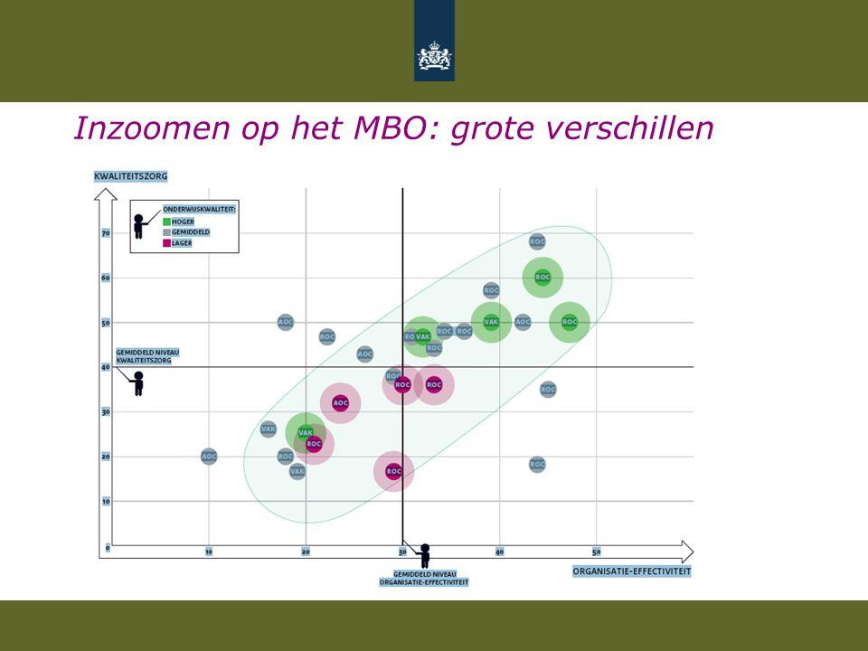 Inzoomen op het MBO: grote verschillen