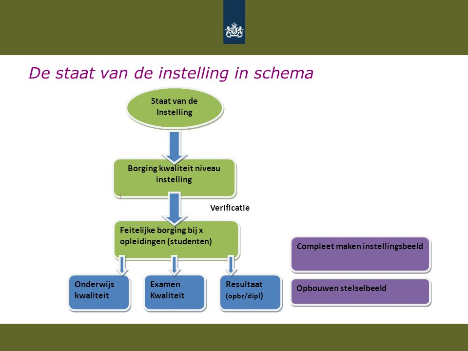 De staat van de instelling in schema