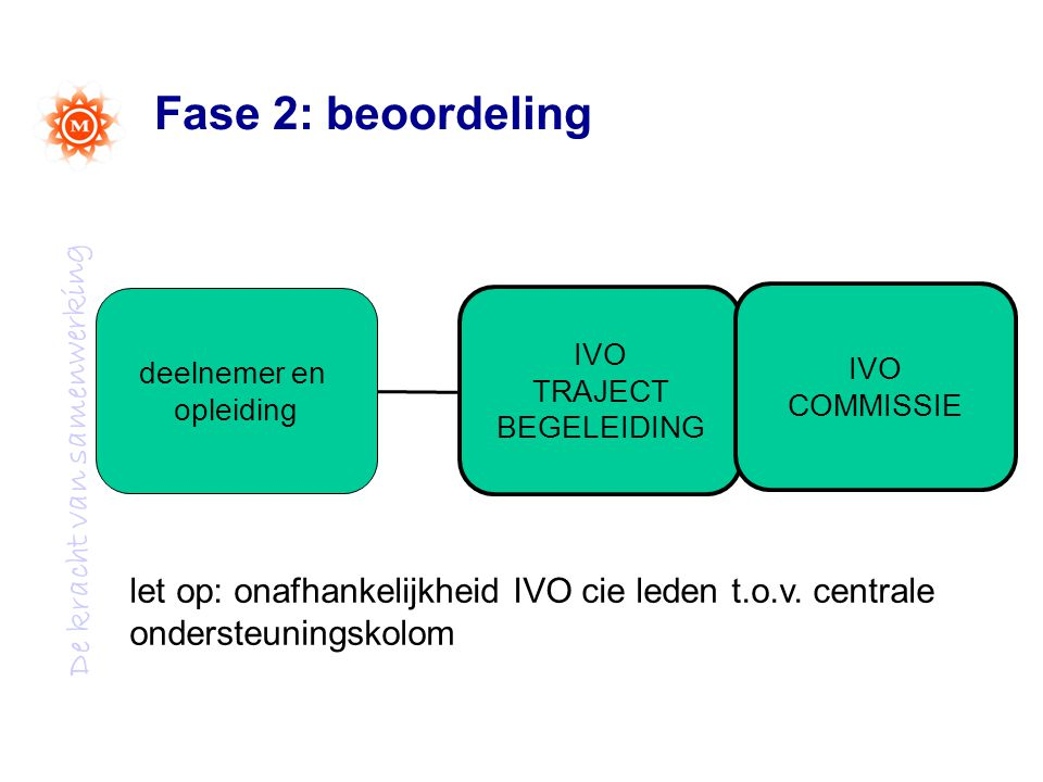 Fase 2: beoordeling IVO. TRAJECT. BEGELEIDING. COMMISSIE. deelnemer en. opleiding.