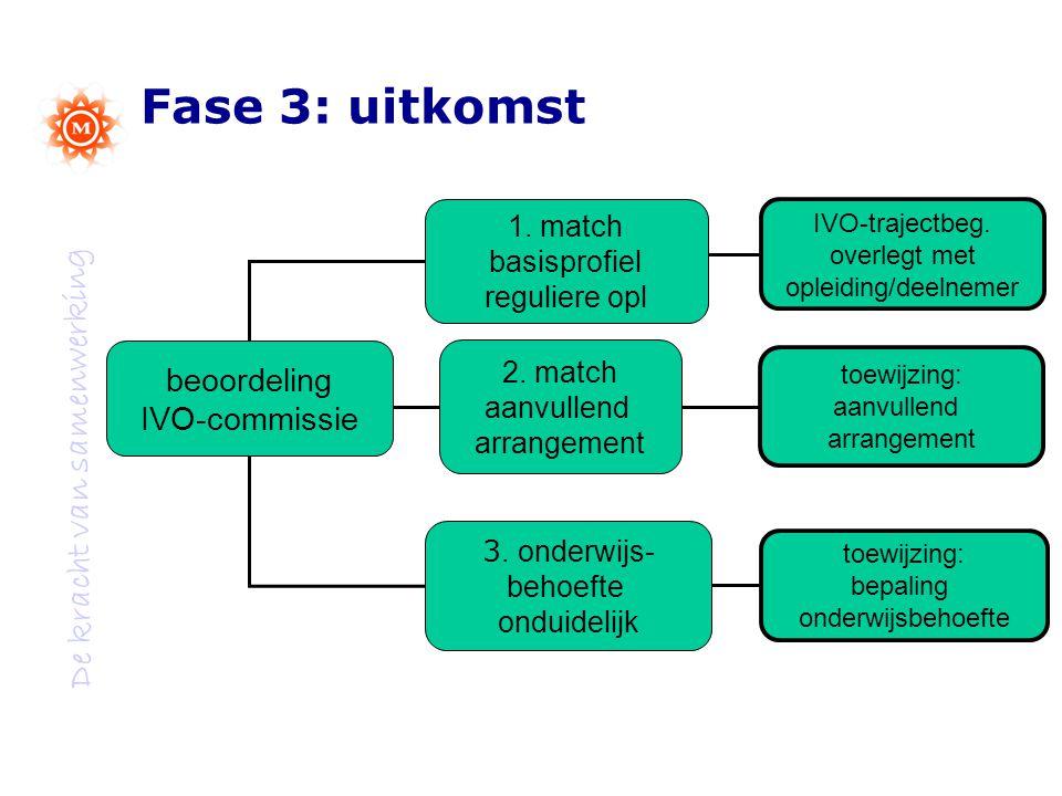 Fase 3: uitkomst beoordeling IVO-commissie 1. match basisprofiel