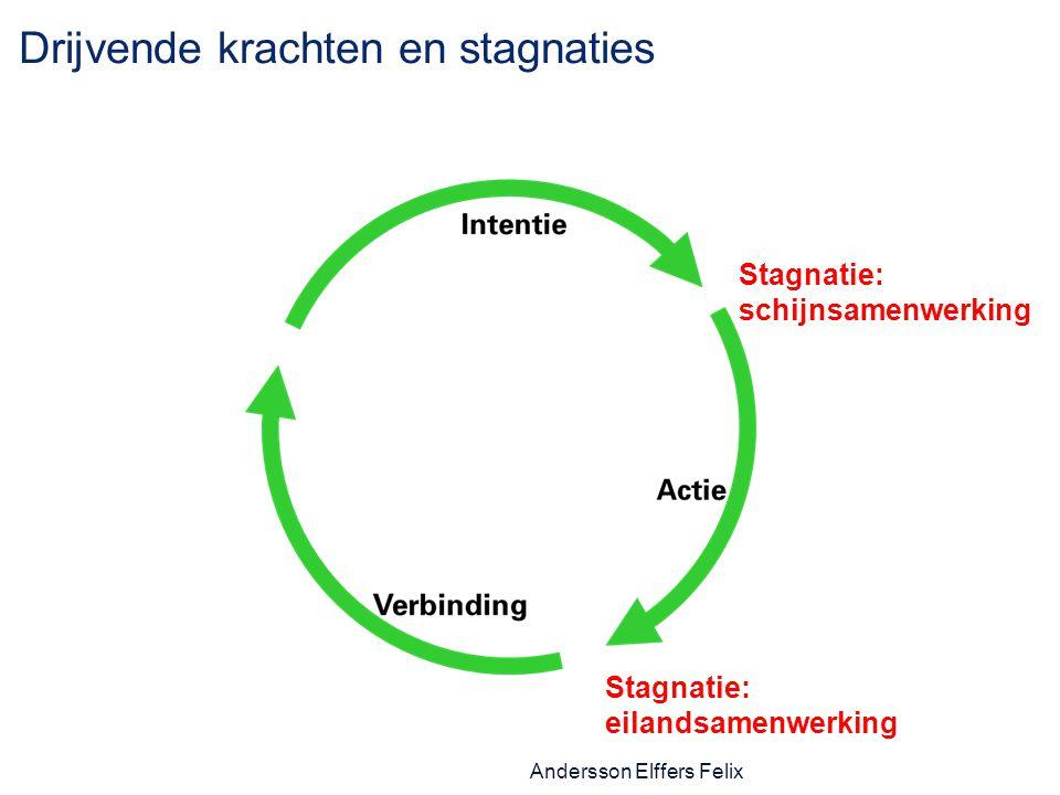 Drijvende krachten en stagnaties