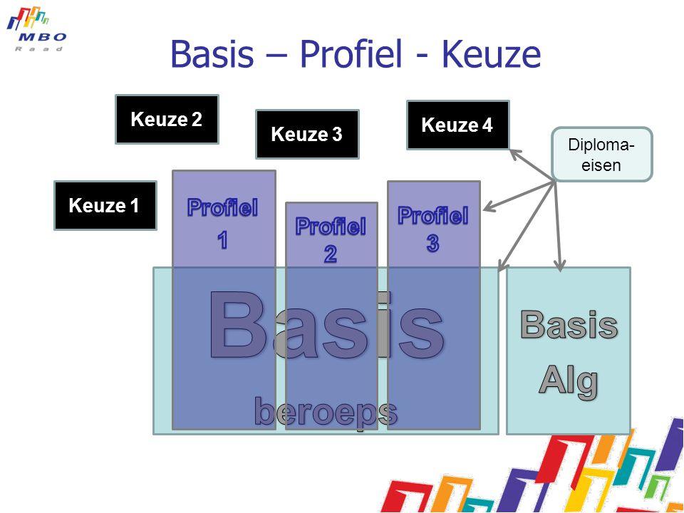 Basis Basis – Profiel - Keuze Basis Alg beroeps Profiel Profiel 3 1