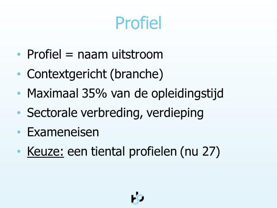 Profiel Profiel = naam uitstroom Contextgericht (branche)