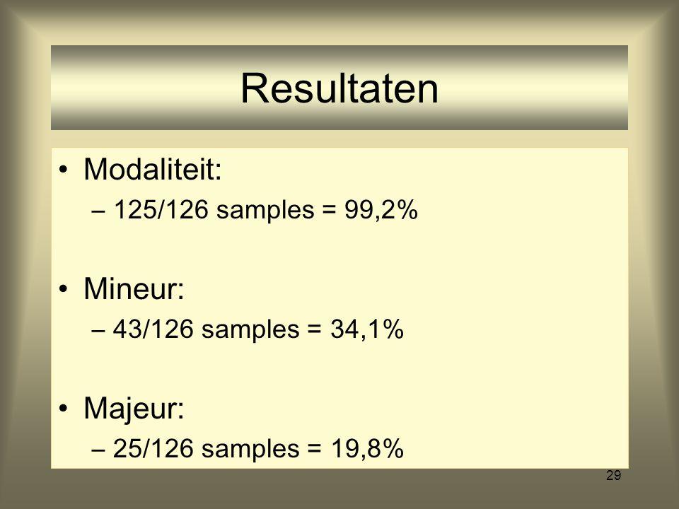 Resultaten Modaliteit: Mineur: Majeur: 125/126 samples = 99,2%