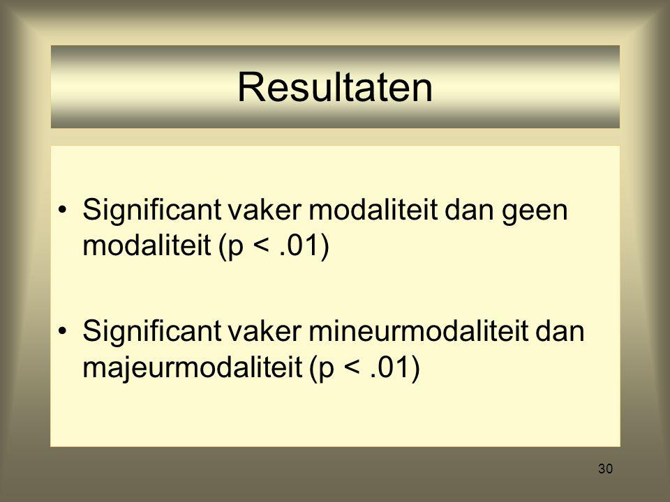Resultaten Significant vaker modaliteit dan geen modaliteit (p < .01) Significant vaker mineurmodaliteit dan majeurmodaliteit (p < .01)