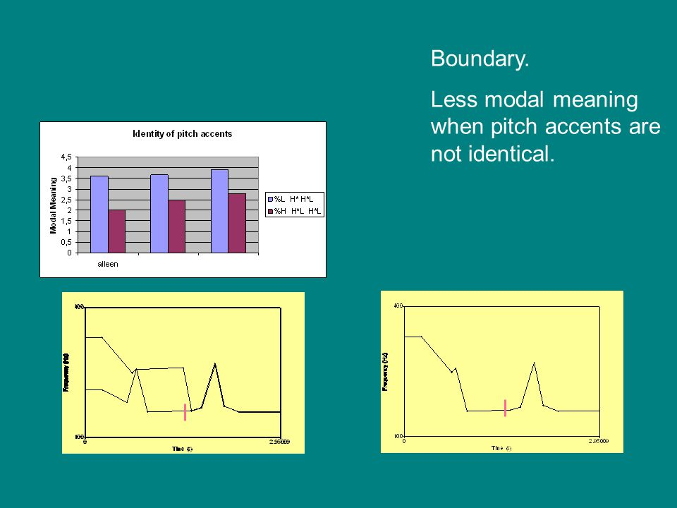 Boundary. Less modal meaning when pitch accents are not identical.