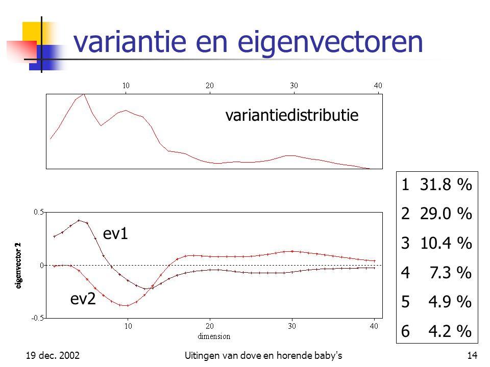 variantie en eigenvectoren