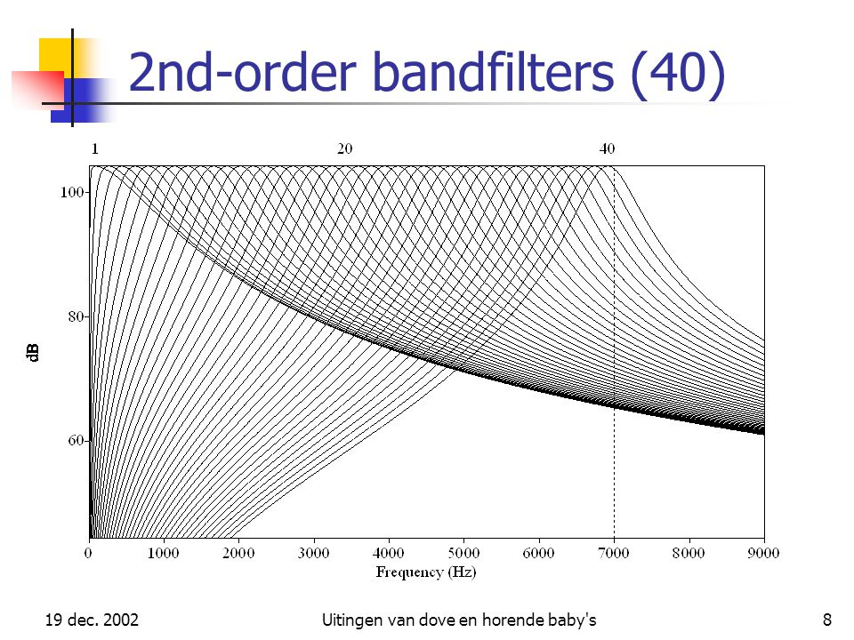 2nd-order bandfilters (40)