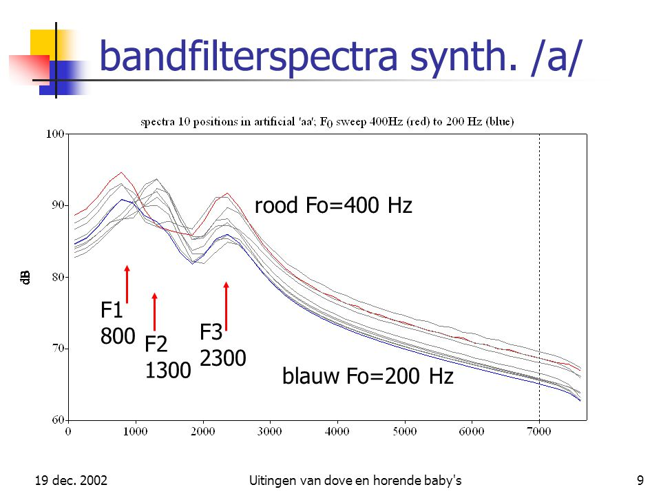 bandfilterspectra synth. /a/