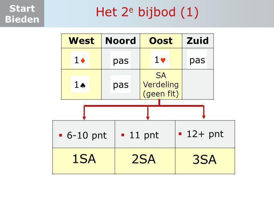 Het 2e bijbod (1) 1SA 2SA 3SA West Noord Oost Zuid 1 pas 1 pas 1